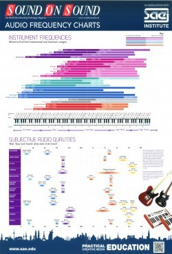 Audio Frequency Charts