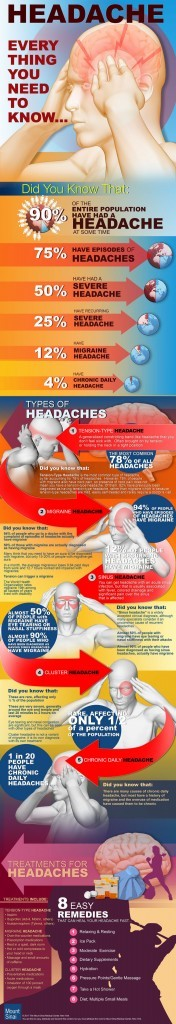 Headache: Everything you Need to Know | Visual.ly