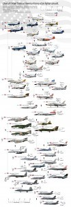 Chart of united states of america history of jet fighter aircraft