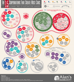 The 15 Corporations That Create Most Cars: A Family Tree of Automotive Makers