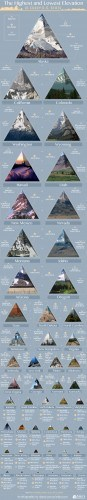 The Highest and Lowest Elevation of Every U.S. State