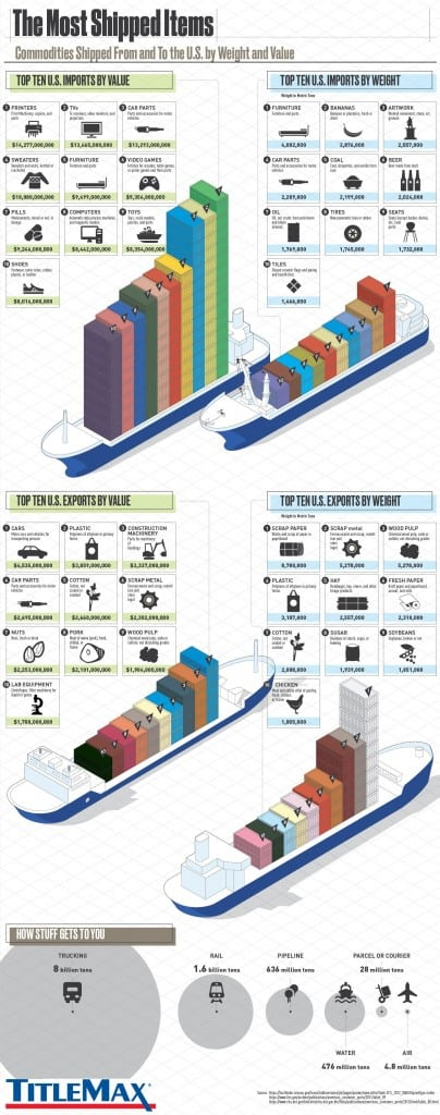 The Most Shipped Items by Weight and Value