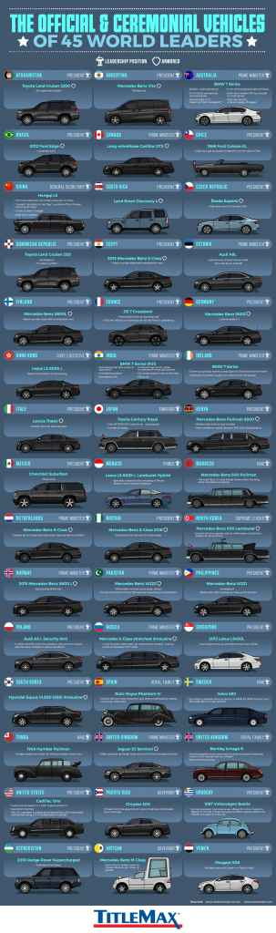 The Official and Ceremonial Vehicles of 45 World Leaders [Infographic]