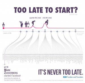 Too Late To Start – A timeline infographic of founder age