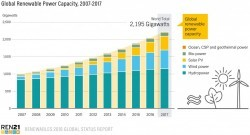 Global Renewable Power Capacity 2007-2017
