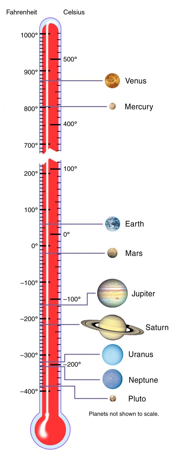 Solar System Temperatures – Nasa.gov