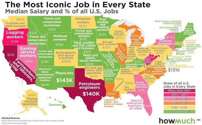 The Most Iconic Job in Every State