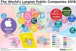 The World's Largest Public Companies 2018