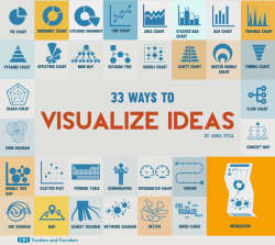33 Ways to Visualize Ideas