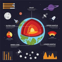 Earth structure infographic template